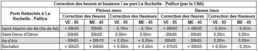 Tableau des Corrections des hauteur et horaires des ports rattachés à La Rochelle Pallice par le CNA